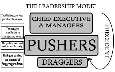 The Boulder #5: The Leadership Model
