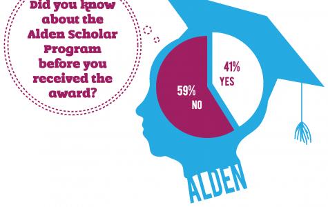 Alden Scholars: Allegheny's honors go unnoticed