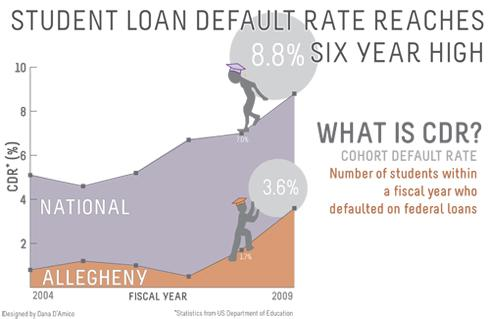 Despite increase, Allegheny loan default rates beat national averages
