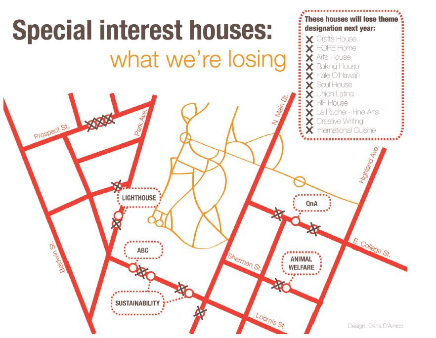 Special interest housing to decline