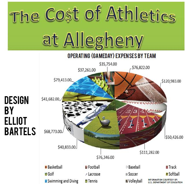 The Cost of Athletics at Allegheny