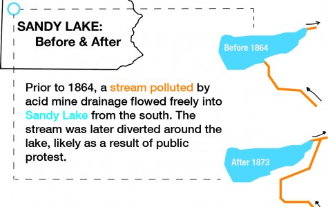 Back from the brink: uncovering the forgotten history of Sandy Lake