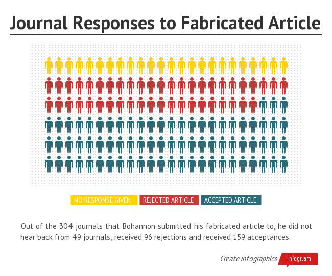 Scientist submits fake article for publication: Fabricated research shows flaws of open-access system