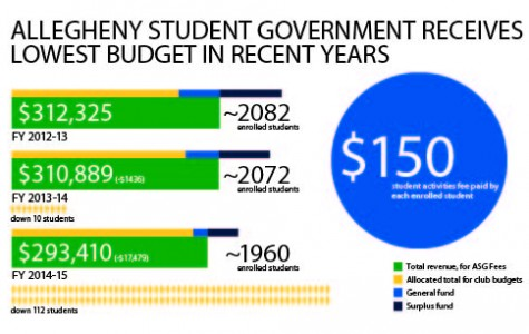 Allegheny Student Government funds decrease