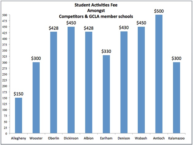 Allegheny ranks the lowest of its competitors on the students activities fee. Members of the Great Lakes College Association have SAFs that are double or triple that of Allegheny.