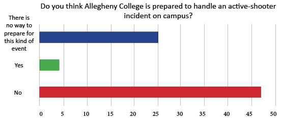 The Campus released a poll on Thursday, Oct. 15, 2015 asking the Allegheny community whether or not the college is prepared to handle an active-shooter emergency on campus. It closed at 7 p.m. and received 76 responses.