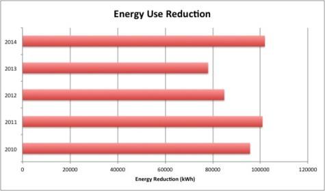 Energy Use Reduction