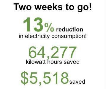 Annual energy challenge in progress